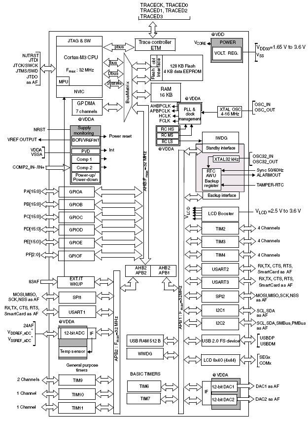 STM32L152RB, 32-разрядные